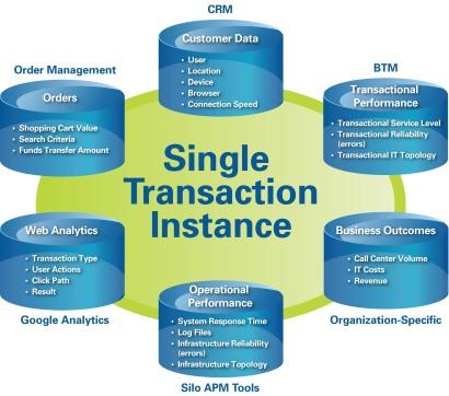 Big Transaction Data Model